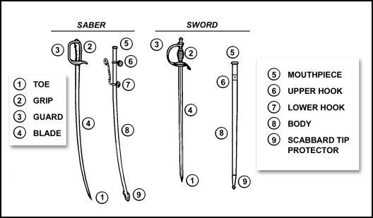 Figure F-1. Nomenclature, saber and sword.