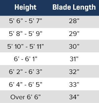 Height to Blade Length Tabl